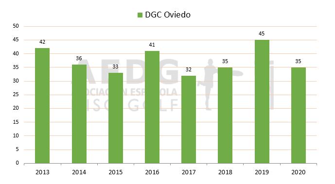 01 Disc Golf Club Oviedo