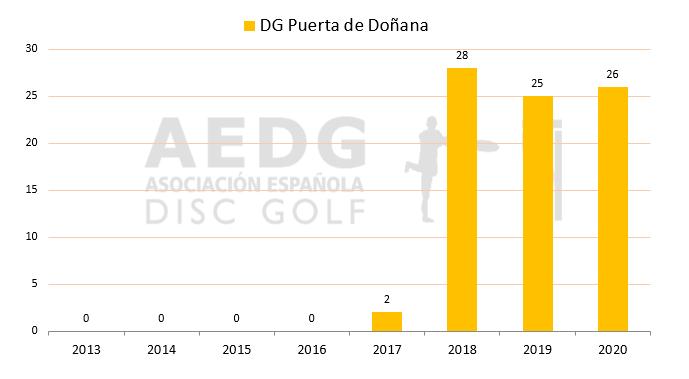 05 Disc Golf Puerta de Doñana