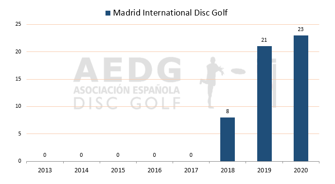 06 Madrid International Disc Golf