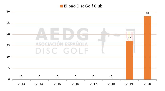 08 Bilbao Disc GOlf Club