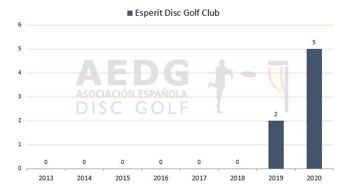 09 Esperit Disc Golf Club