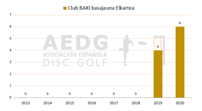 10 Baxi Basajauna Disc Golf Elkartea